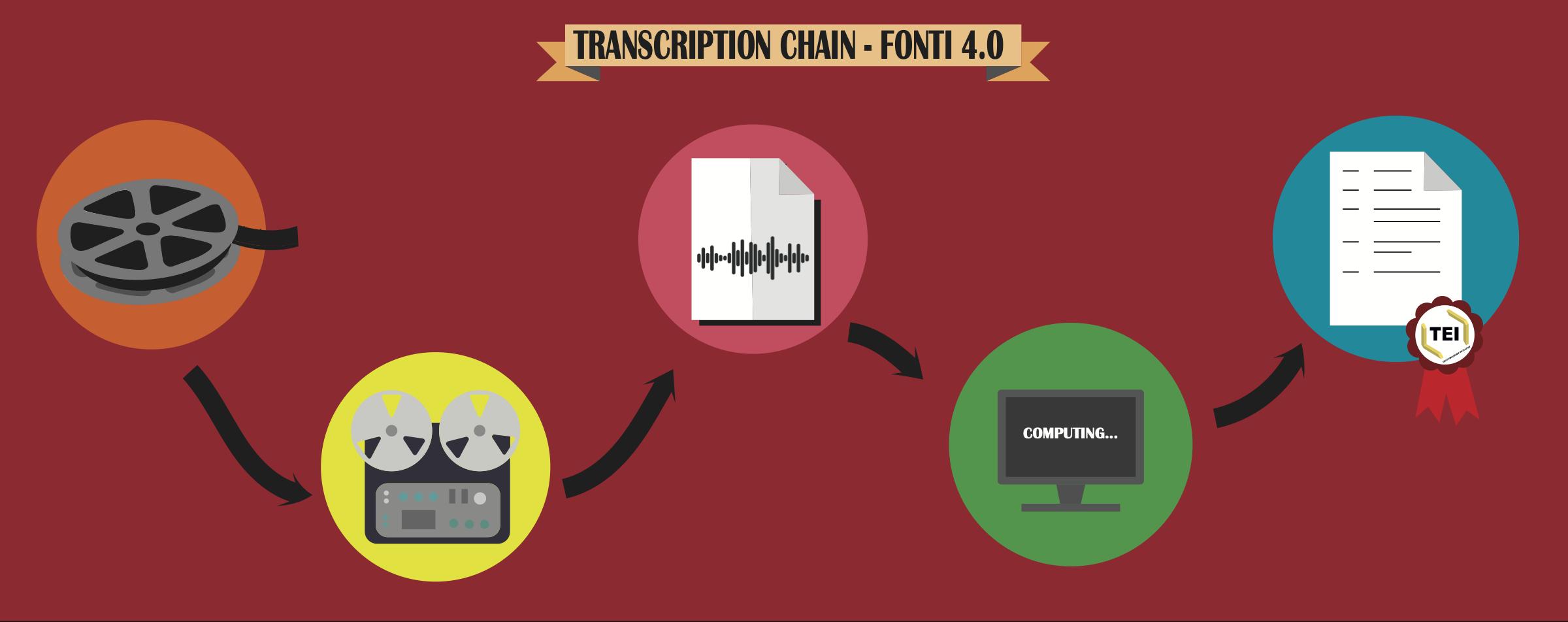 Transcription Chain